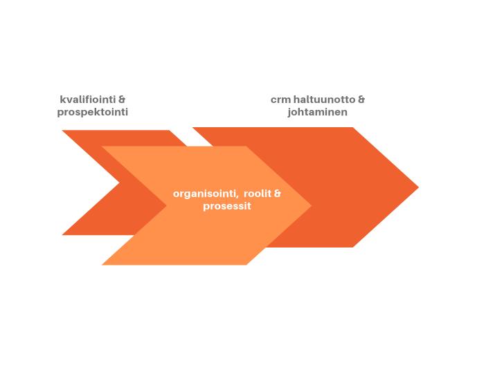 HubSpot CRM Implementation